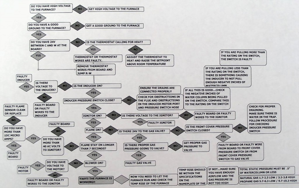 furnacetroubleshootingflowchart