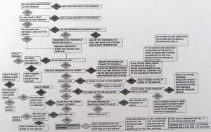 Furnace Troubleshooting Flow Chart