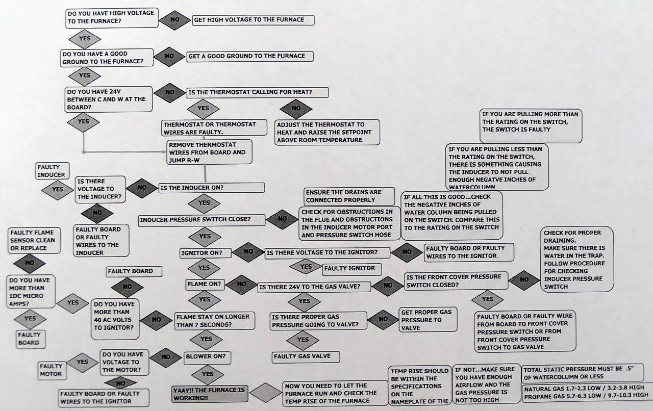Furnace Troubleshooting Flowchart on wiring diagram for miller mobile home furnace